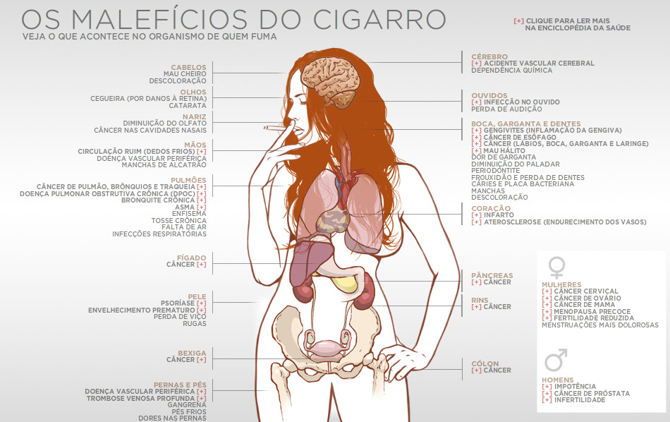 maleficios do cigarro